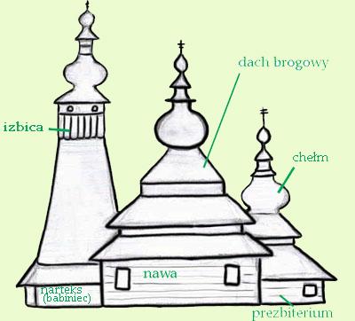 Najstarsza z beskidzkich cerkwi. Rys. Joanna Gawryś